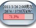 東京電力の電気使用状況を表示するガジェットを作ってみた