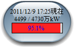 東京電力の電力使用率が95%超