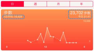 期間の平均値と今日の測定値に加え、折れ線グラフが表示